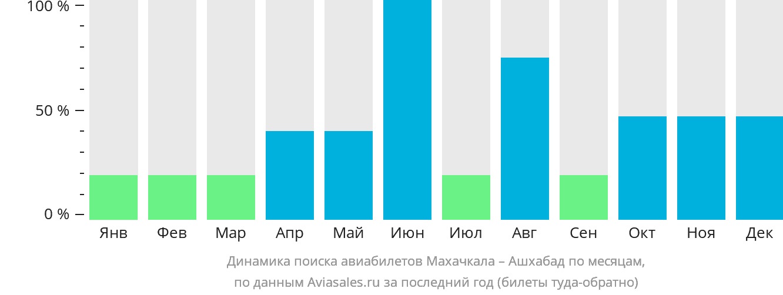 Динамика поиска авиабилетов из Махачкалы в Ашхабад по месяцам