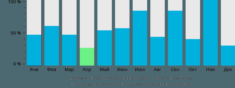 Динамика поиска авиабилетов из Махачкалы в Афины по месяцам