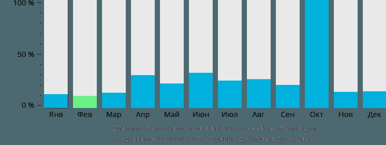 Динамика поиска авиабилетов из Махачкалы в Анталью по месяцам