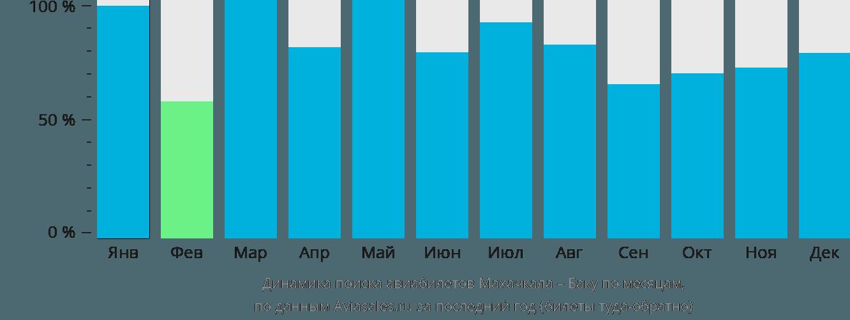 Динамика поиска авиабилетов из Махачкалы в Баку по месяцам