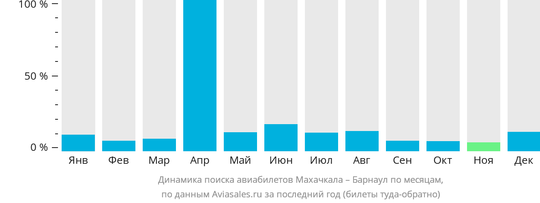 Динамика поиска авиабилетов из Махачкалы в Барнаул по месяцам