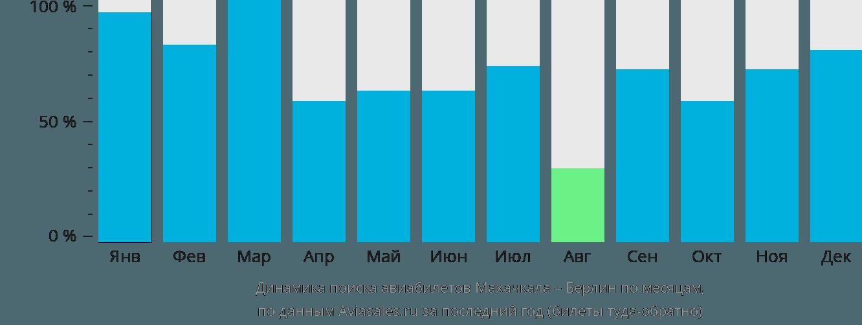 Динамика поиска авиабилетов из Махачкалы в Берлин по месяцам