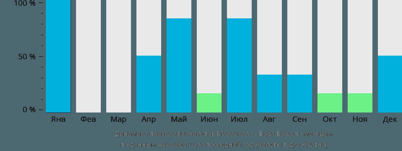 Динамика поиска авиабилетов из Махачкалы в Бора-Бора по месяцам