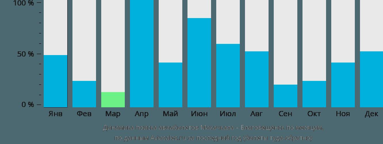 Динамика поиска авиабилетов из Махачкалы в Благовещенск по месяцам