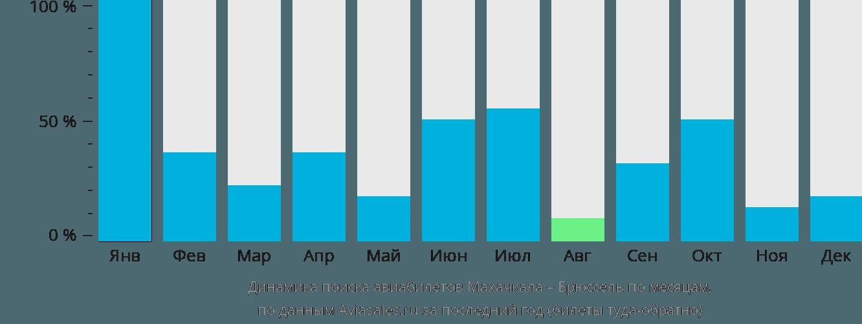 Динамика поиска авиабилетов из Махачкалы в Брюссель по месяцам