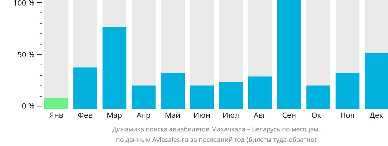 Динамика поиска авиабилетов из Махачкалы в Беларусь по месяцам