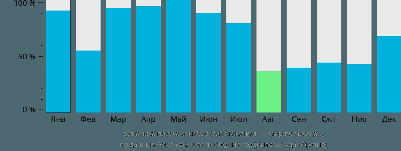 Динамика поиска авиабилетов из Махачкалы в Каир по месяцам