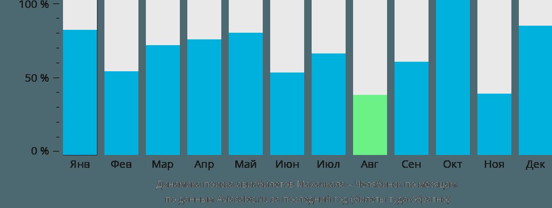 Динамика поиска авиабилетов из Махачкалы в Челябинск по месяцам