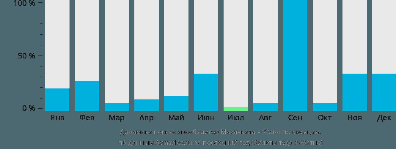 Динамика поиска авиабилетов из Махачкалы в Кёльн по месяцам