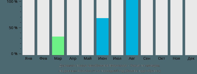 Динамика поиска авиабилетов из Махачкалы в Ханью по месяцам