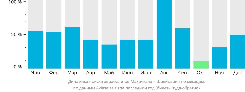 Динамика поиска авиабилетов из Махачкалы в Швейцарию по месяцам