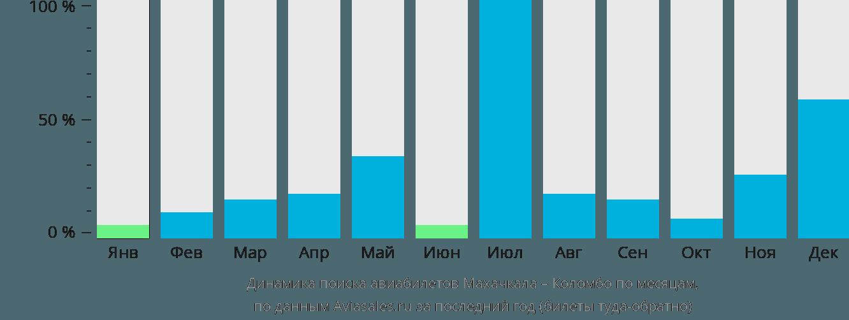 Динамика поиска авиабилетов из Махачкалы в Коломбо по месяцам