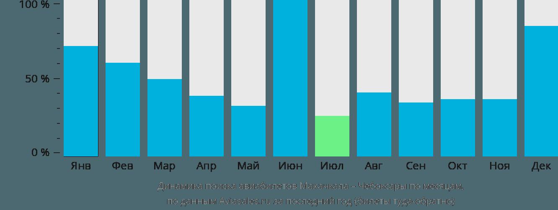 Динамика поиска авиабилетов из Махачкалы в Чебоксары по месяцам