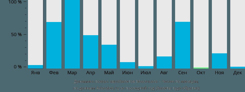 Динамика поиска авиабилетов из Махачкалы в Чехию по месяцам