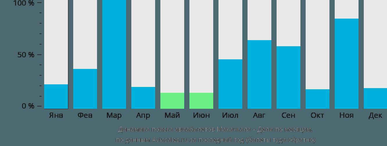 Динамика поиска авиабилетов из Махачкалы в Дели по месяцам