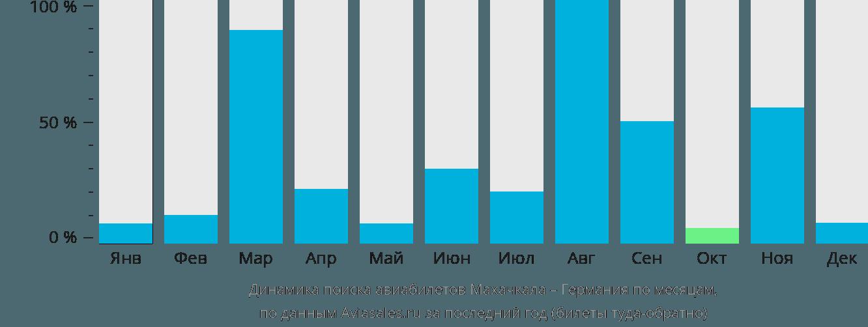 Динамика поиска авиабилетов из Махачкалы в Германию по месяцам