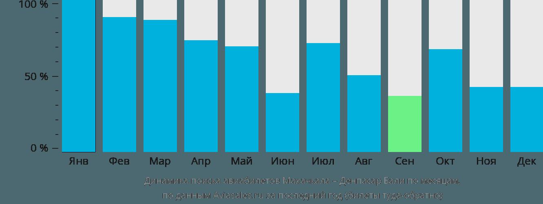 Динамика поиска авиабилетов из Махачкалы в Денпасар Бали по месяцам