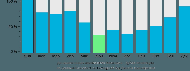 Динамика поиска авиабилетов из Махачкалы в Дубай по месяцам