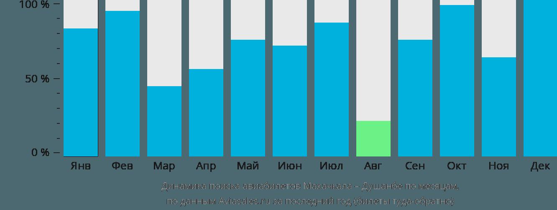 Динамика поиска авиабилетов из Махачкалы в Душанбе по месяцам