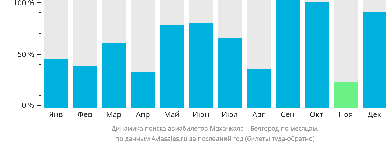 Динамика поиска авиабилетов из Махачкалы в Белгород по месяцам
