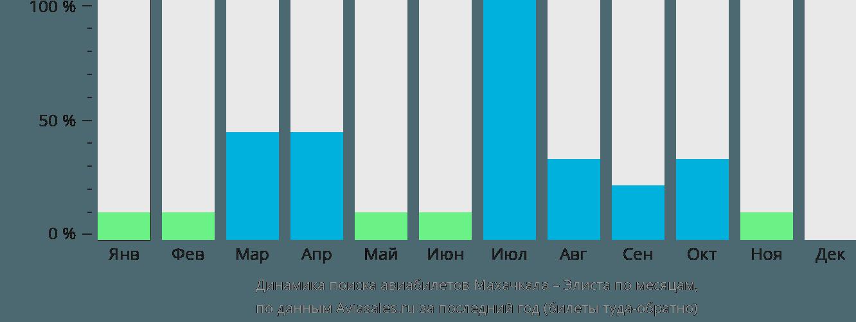 Динамика поиска авиабилетов из Махачкалы в Элисту по месяцам