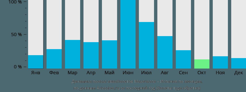 Динамика поиска авиабилетов из Махачкалы в Испанию по месяцам