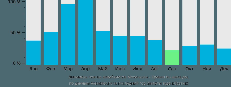 Динамика поиска авиабилетов из Махачкалы в Ереван по месяцам
