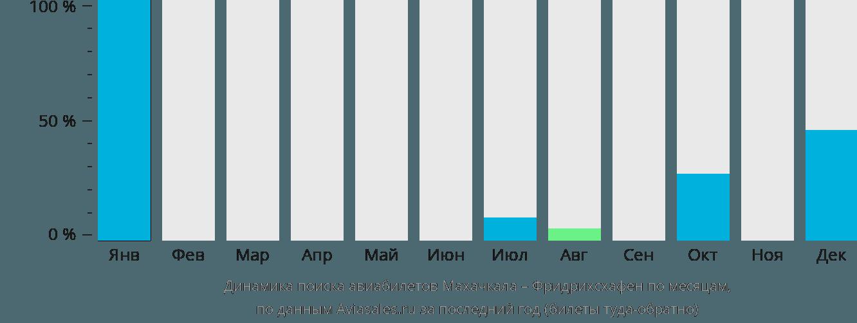 Динамика поиска авиабилетов из Махачкалы в Фридрихсхафен по месяцам