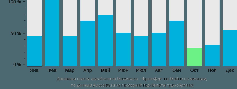 Динамика поиска авиабилетов из Махачкалы во Франкфурт-на-Майне по месяцам