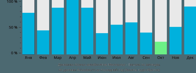 Динамика поиска авиабилетов из Махачкалы в Бишкек по месяцам