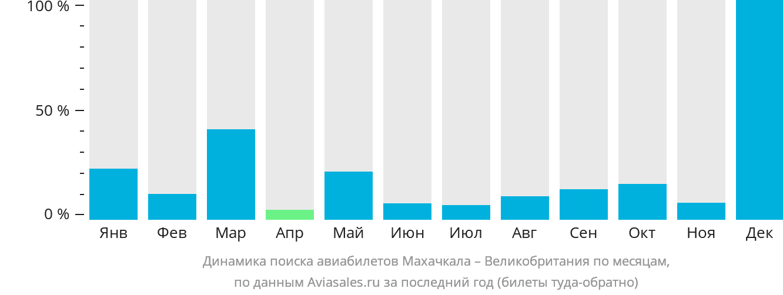 Динамика поиска авиабилетов из Махачкалы в Великобританию по месяцам