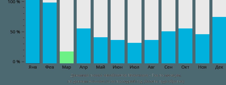Динамика поиска авиабилетов из Махачкалы в Гоа по месяцам