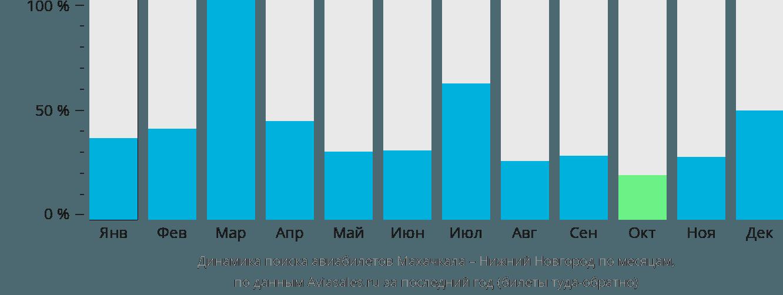 Динамика поиска авиабилетов из Махачкалы в Нижний Новгород по месяцам