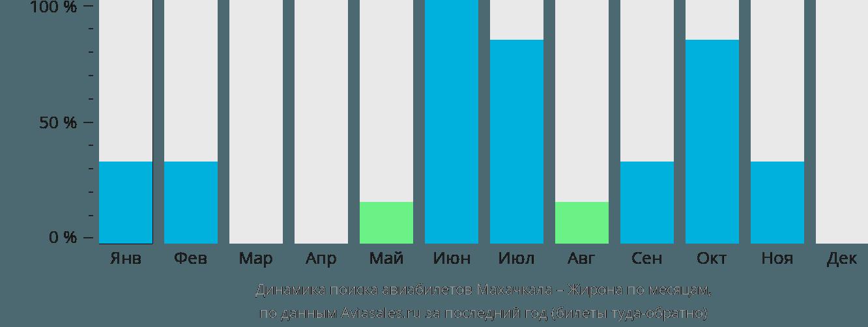 Динамика поиска авиабилетов из Махачкалы в Жирону по месяцам