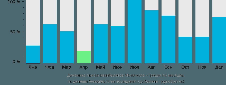 Динамика поиска авиабилетов из Махачкалы в Грецию по месяцам