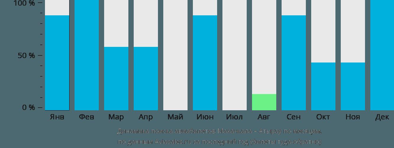 Динамика поиска авиабилетов из Махачкалы в Атырау по месяцам