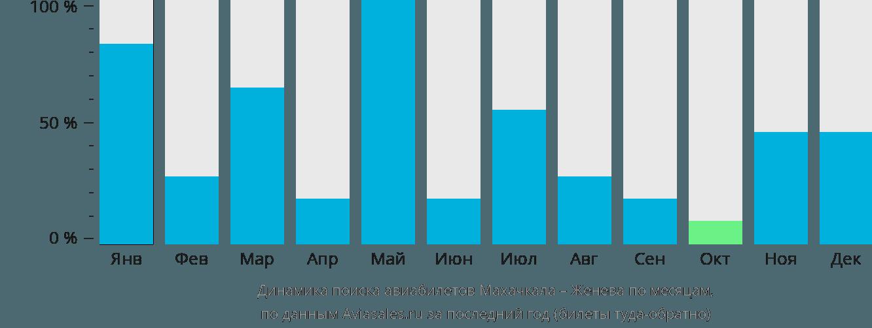 Динамика поиска авиабилетов из Махачкалы в Женеву по месяцам
