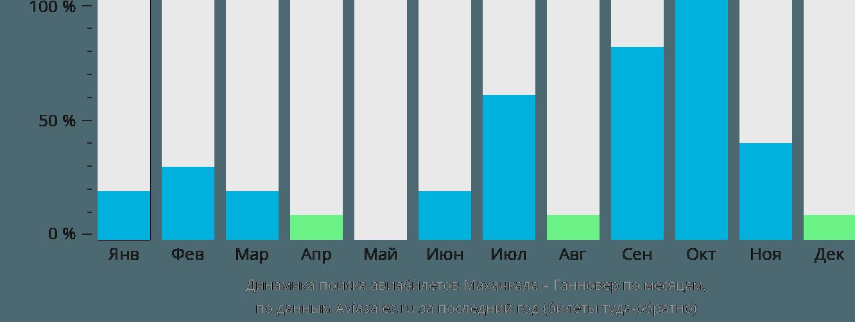 Динамика поиска авиабилетов из Махачкалы в Ганновер по месяцам