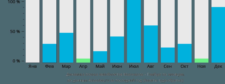Динамика поиска авиабилетов из Махачкалы в Гамбург по месяцам