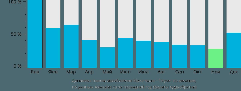 Динамика поиска авиабилетов из Махачкалы на Пхукет по месяцам