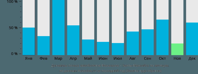Динамика поиска авиабилетов из Махачкалы в Ханты-Мансийск по месяцам