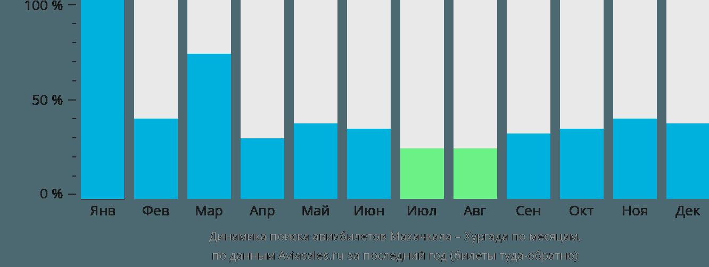 Динамика поиска авиабилетов из Махачкалы в Хургаду по месяцам