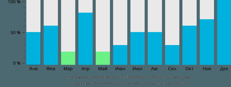Динамика поиска авиабилетов из Махачкалы в Харьков по месяцам