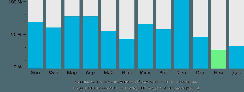 Динамика поиска авиабилетов из Махачкалы в Читу по месяцам