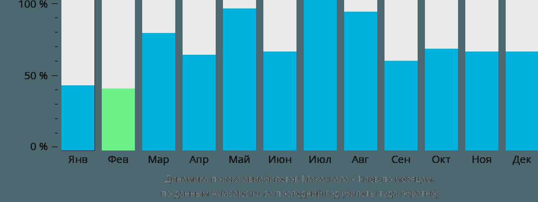 Динамика поиска авиабилетов из Махачкалы в Киев по месяцам