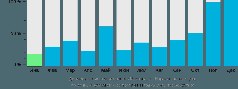 Динамика поиска авиабилетов из Махачкалы в Израиль по месяцам