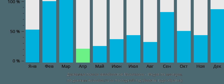 Динамика поиска авиабилетов из Махачкалы в Индию по месяцам