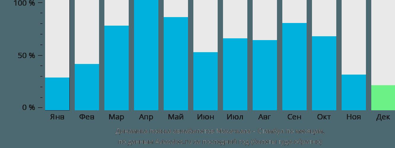 Динамика поиска авиабилетов из Махачкалы в Стамбул по месяцам