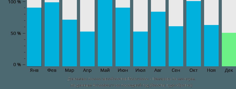 Динамика поиска авиабилетов из Махачкалы в Кемерово по месяцам