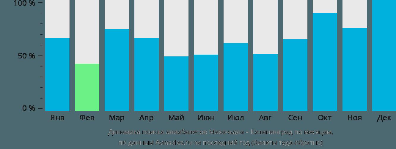 Динамика поиска авиабилетов из Махачкалы в Калининград по месяцам